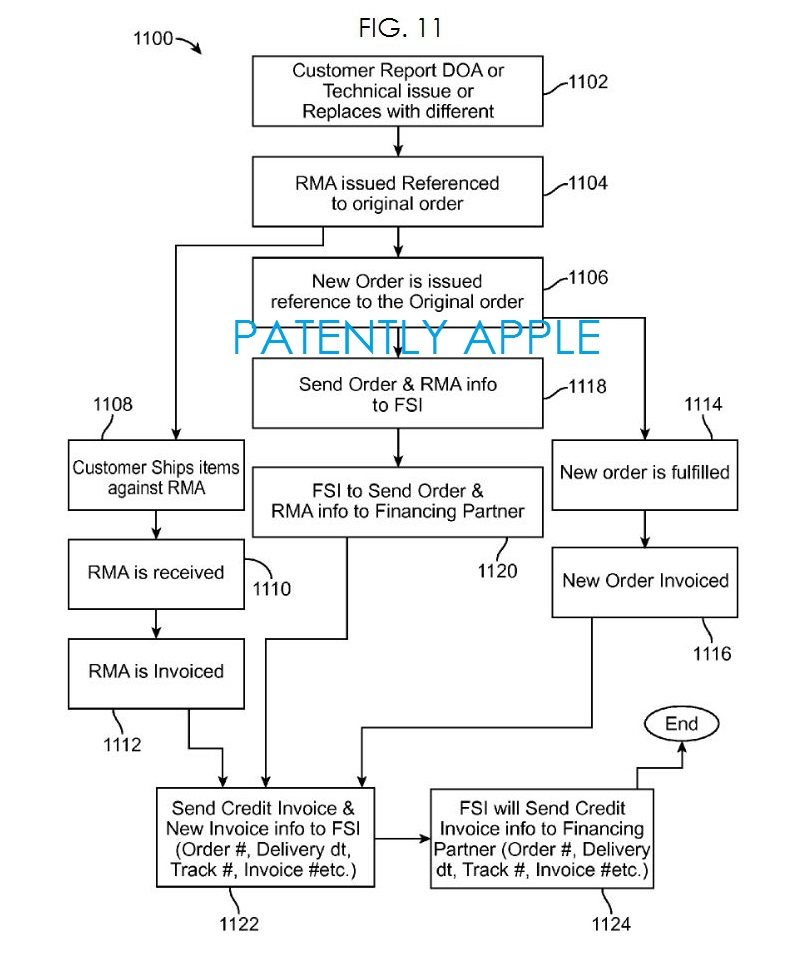 6. Apple patent METHOD - return merchandise authorization (RMA) fig. 11
