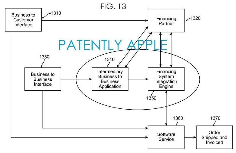 8. Apple's patent fig. 13 high-level interaction between the FSI engine, customers, and financing partners