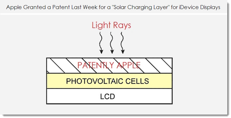 3. Solar charging layer in future iDevice Displays