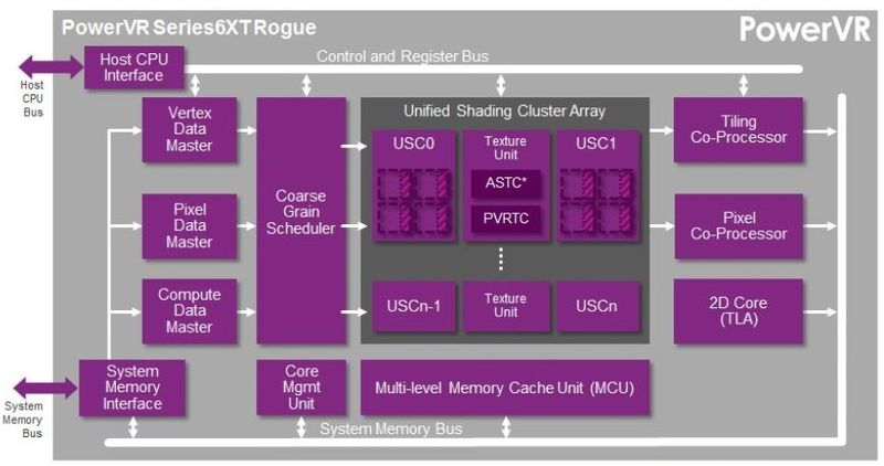 3 PowerVR's latest GPU