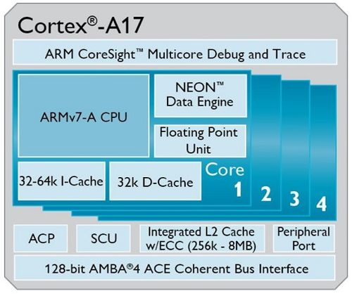 2. NEW ARM Cortex-A17 CPU
