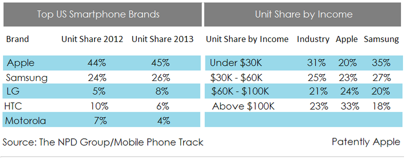 2. NPD GROUP TOP US SMARTPHONE BRANDS