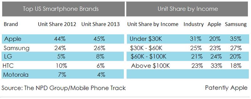 2. NPD GROUP TOP US SMARTPHONE BRANDS