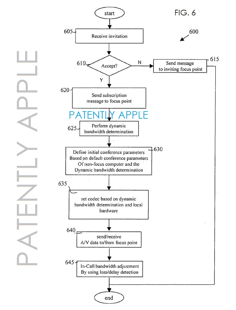 3.  Fig 6 illustrates a detailed process flow of acceptance by a participant Apple patent app 20140049599