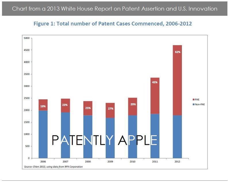 2. White House report Chart 2013 on Patent Assertion & US Innovation
