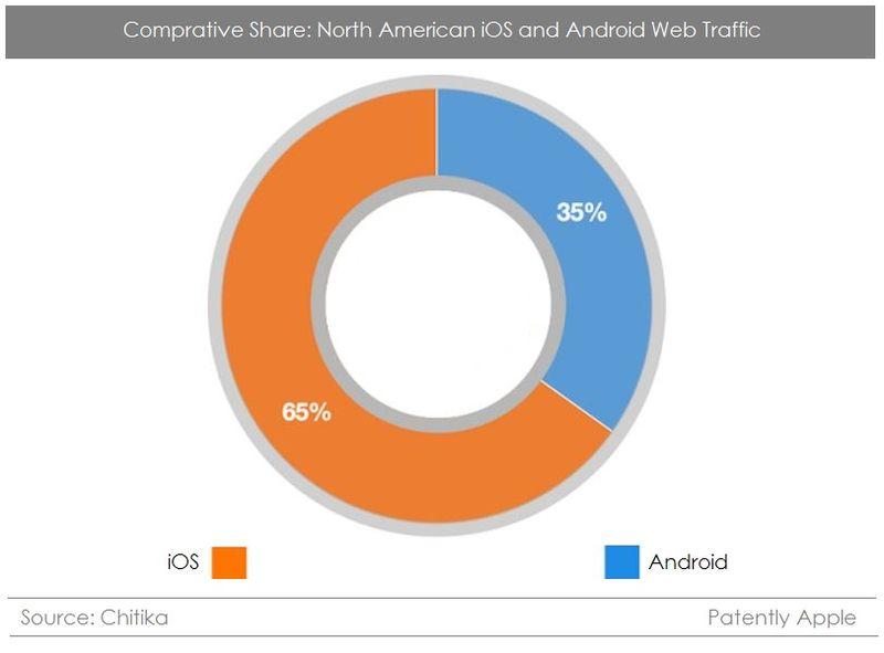 2 Chitika stats iOS vs Android