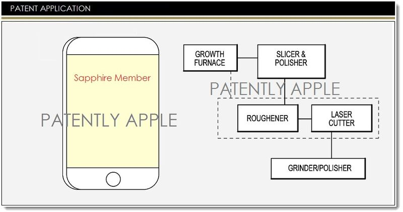 1. Cover - Apple Sapphire Processing Patents