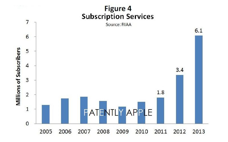 4 Subscription Services, small gains in reality