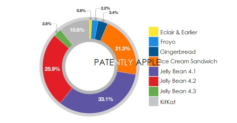 2F Android OS fragmentation for Tablets