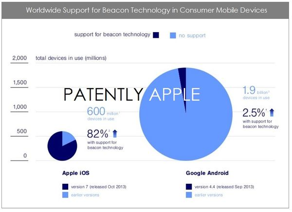 When it comes to iBeacon Readiness, iOS-7 iDevices Score 87% vs. Android Devices at a Paltry 2.5%