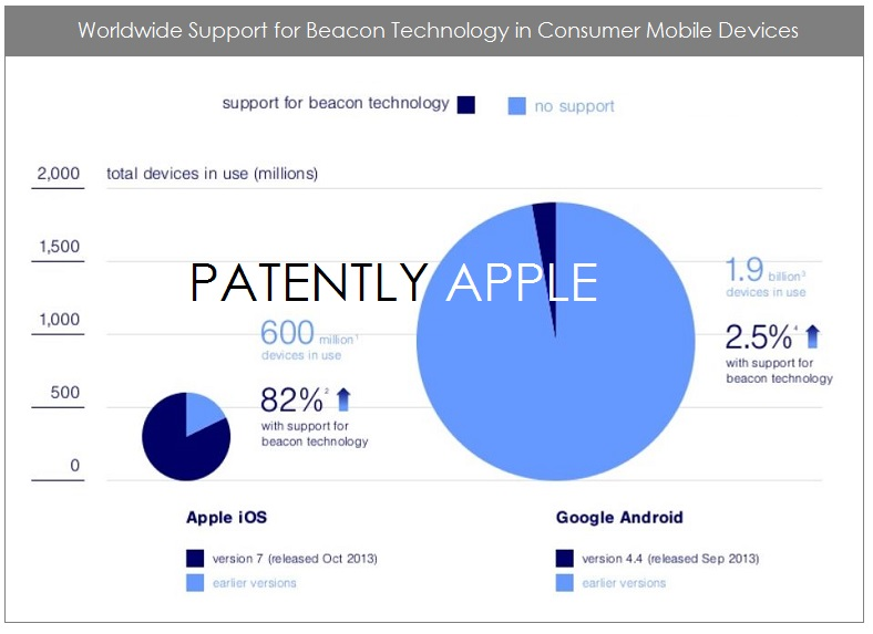 2. iBeacon on 82% - 87% of iOS devices  are iBeacon ready
