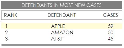 2AF- Apple #1 patent troll target