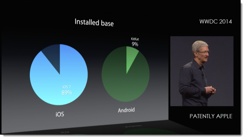 5AF INSTALLED BASE IOS 7 89% VS KIT KAT 9%.