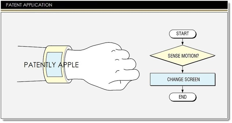 1AF - SAMSUNG INVENTS SMART BANGLE