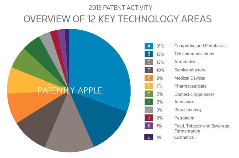 2AF - OVERVIEW OF 2013 PATENT ACTIVITY - 12 KEY AREAS OF TECHNOLOGY