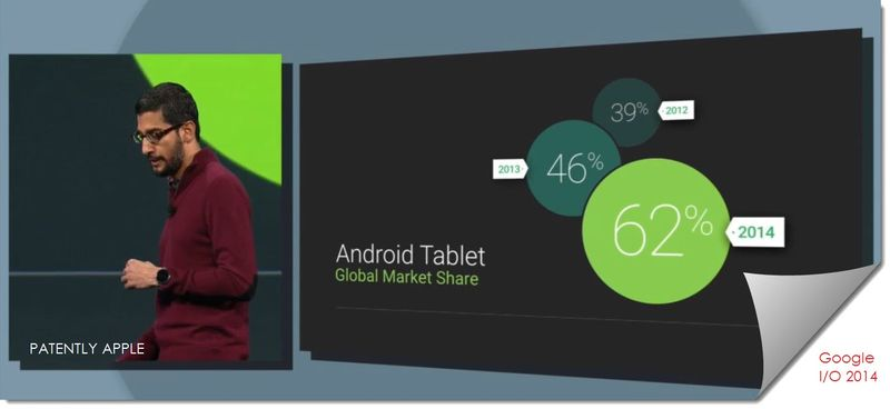 1A PA. Android Tablet Global Market Share stats