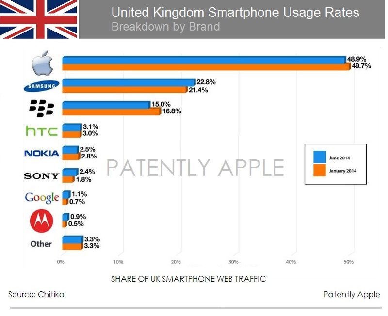 2AF - UK - IPHONE #1 WEB TRAFFIC WITH CLOSE TO 50%