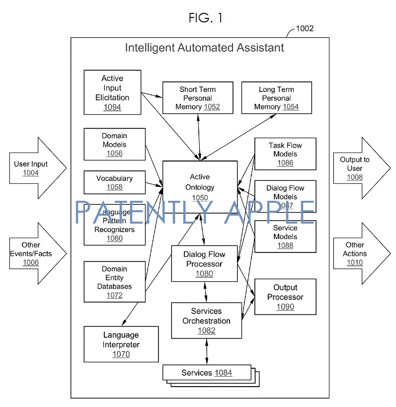 3AF2  SIRI RELATED PATENT