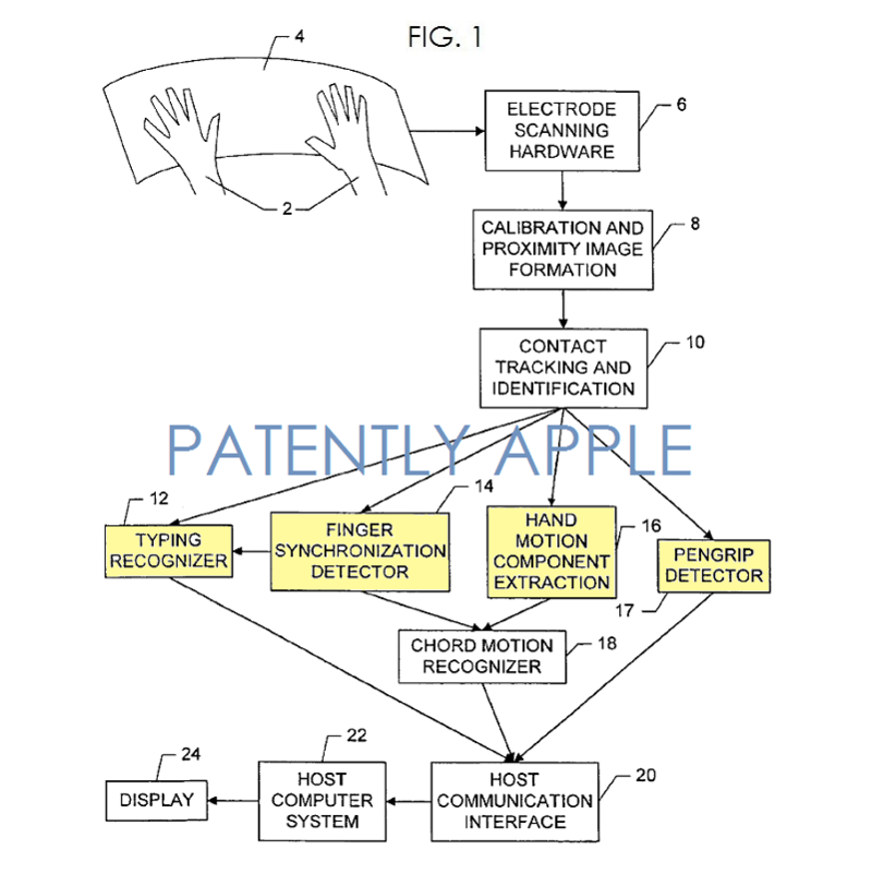2. Apple Touch Sensing Architecture