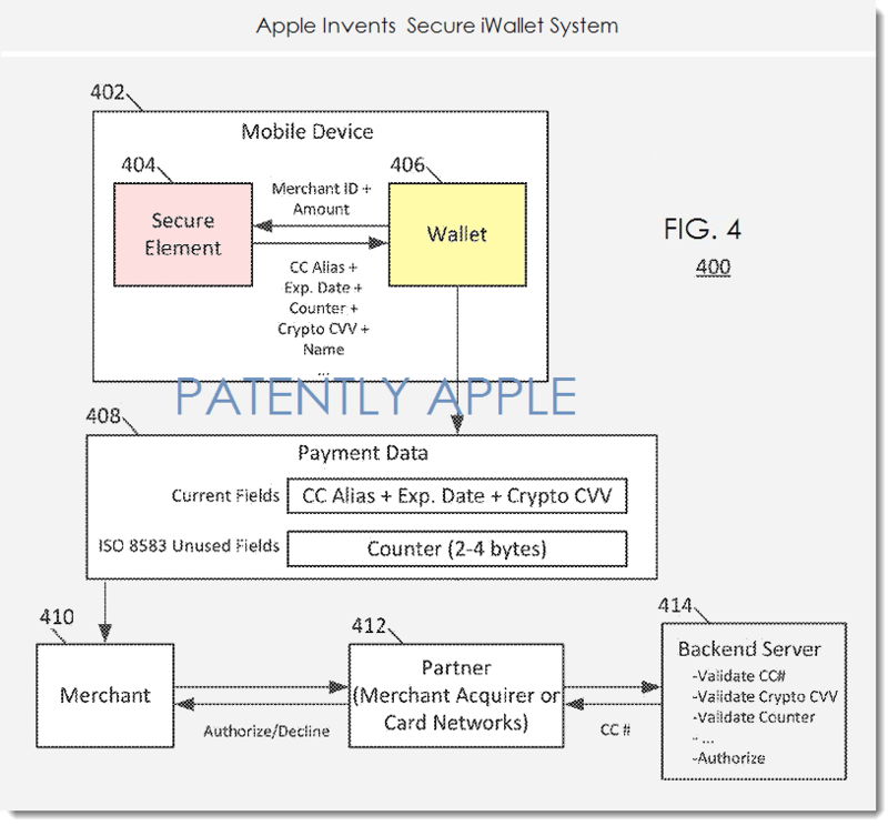 5. Apple patent fig. 4 Secure iWallet system