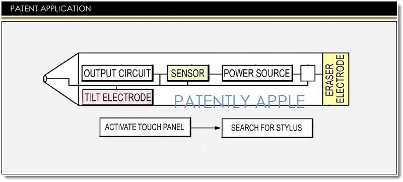 1. 3 Apple iPen Patents Published today Jan 30 2014