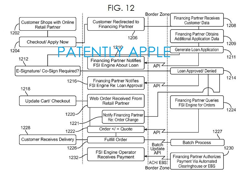 7. Apple patent fig. 12 information exchange between the FSI engine and financing partners
