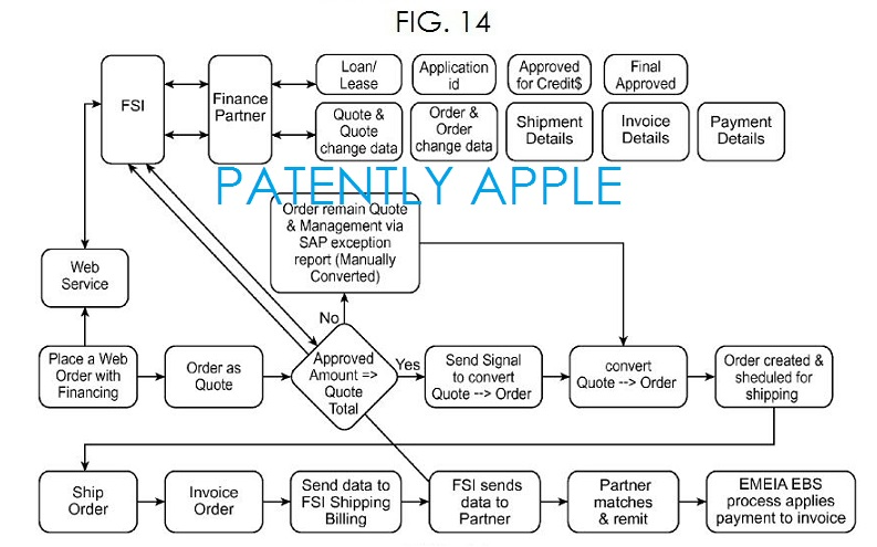 9. Apple's patent fig. 14 securing financing with a foreign financing institution