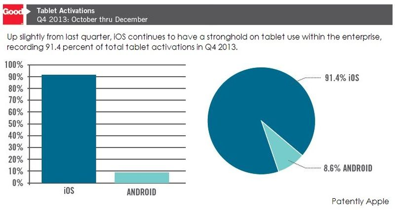 2. Stats on Tablet Activations Q4 2013