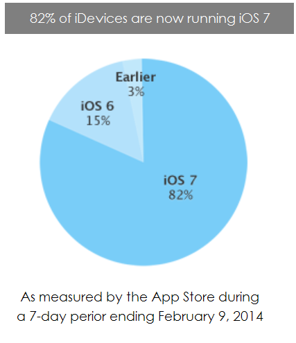 2. Apple - 82% of iDevices running iOS 7