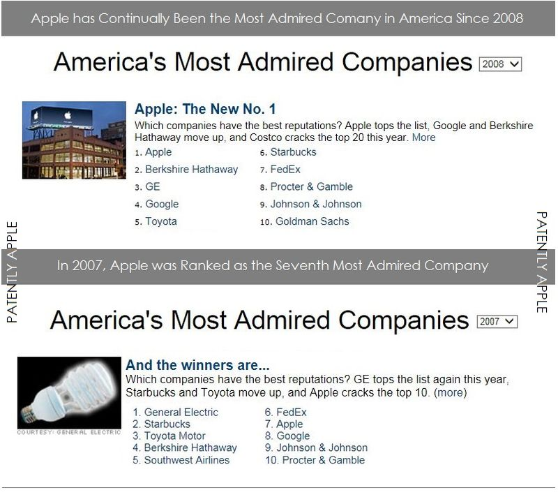 3. Apple began their 7 year tear as most admired company in 2008 ... 2007 Apple #7