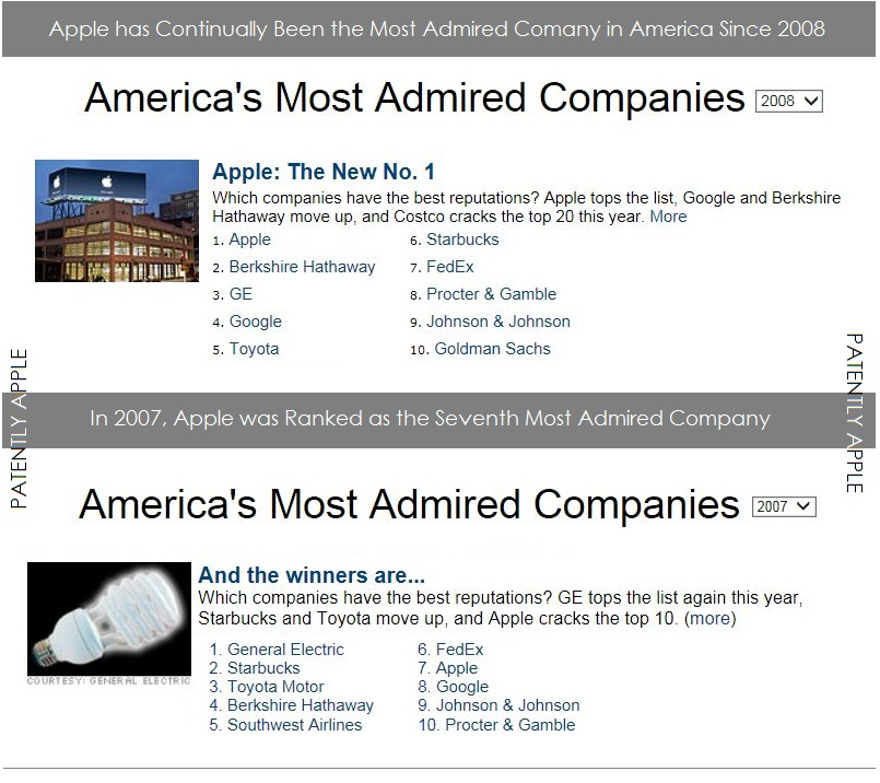 Apple Began Their 7 Year Tear As Most Admired Company In 2008
