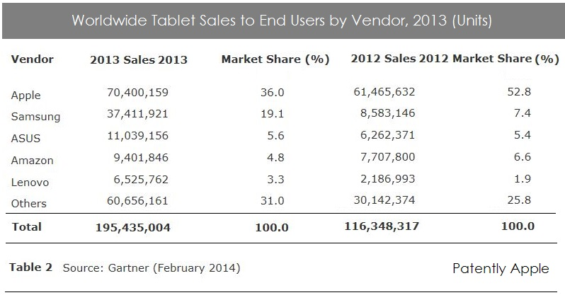 2. Apple # 1 Tablets - Gartner