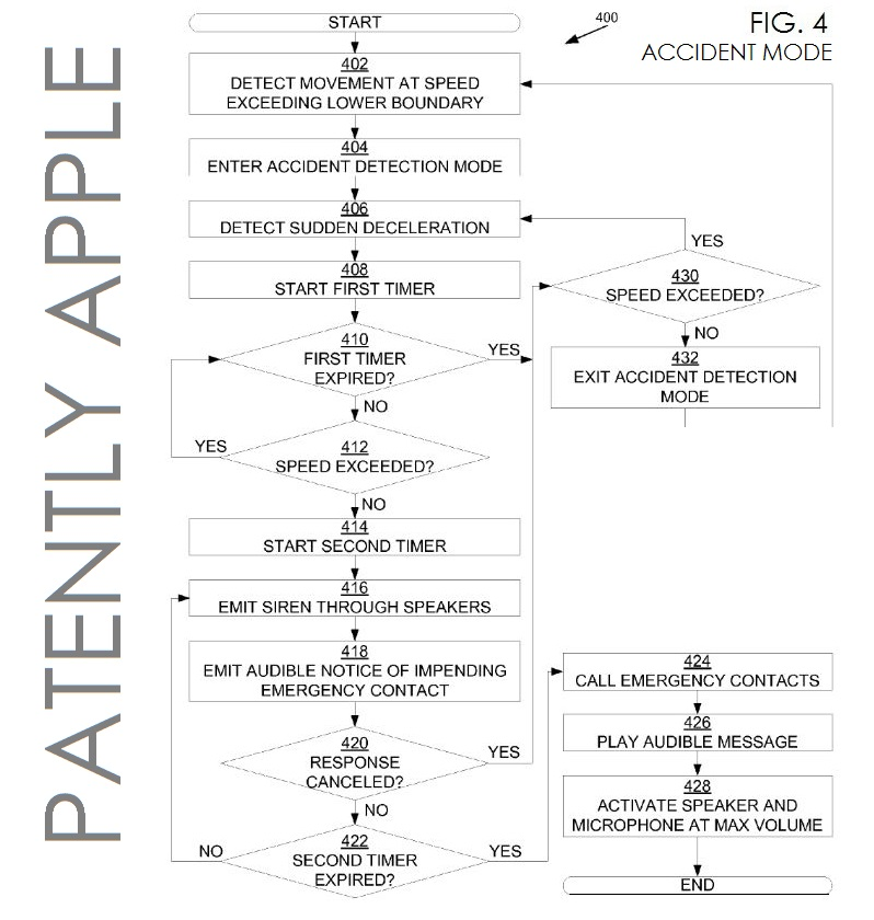4. ACCIDENT MODE - EMERGENCY IPHONE SERVICE PATENT FIG. 4