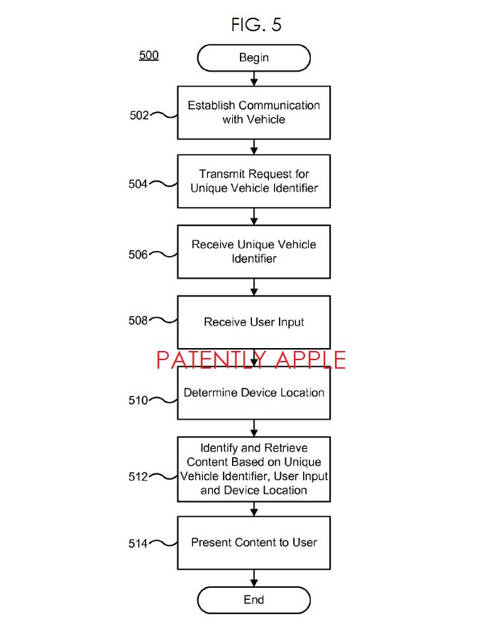 4. APPLE PATENT FIG. 5 FLOWCHART