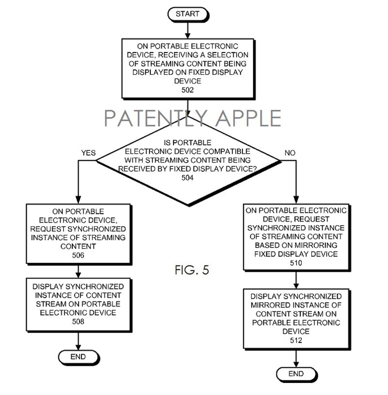2. Apple TV related Patent with new feature for syncing content to iDevices fig. 5