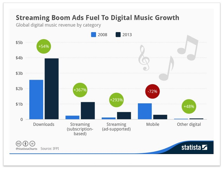 Subscription and Streaming Music Services Still Dwarfed by
