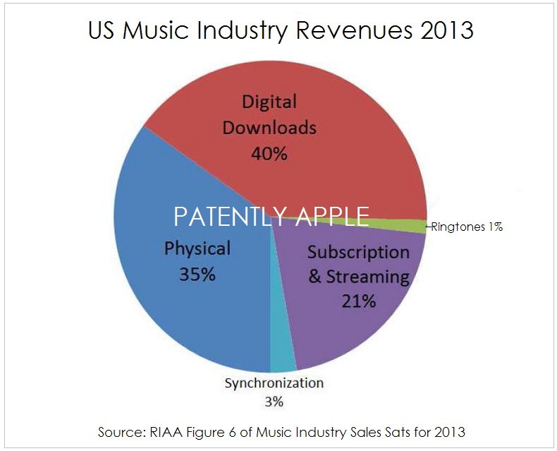 3a. US MUSIC INDUSTRY REVENUES 2013 - SOURCE RIAA