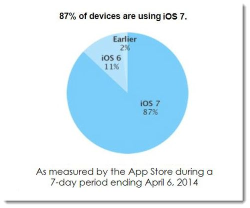 3AF. From Apple Site, iOS 7 Stats
