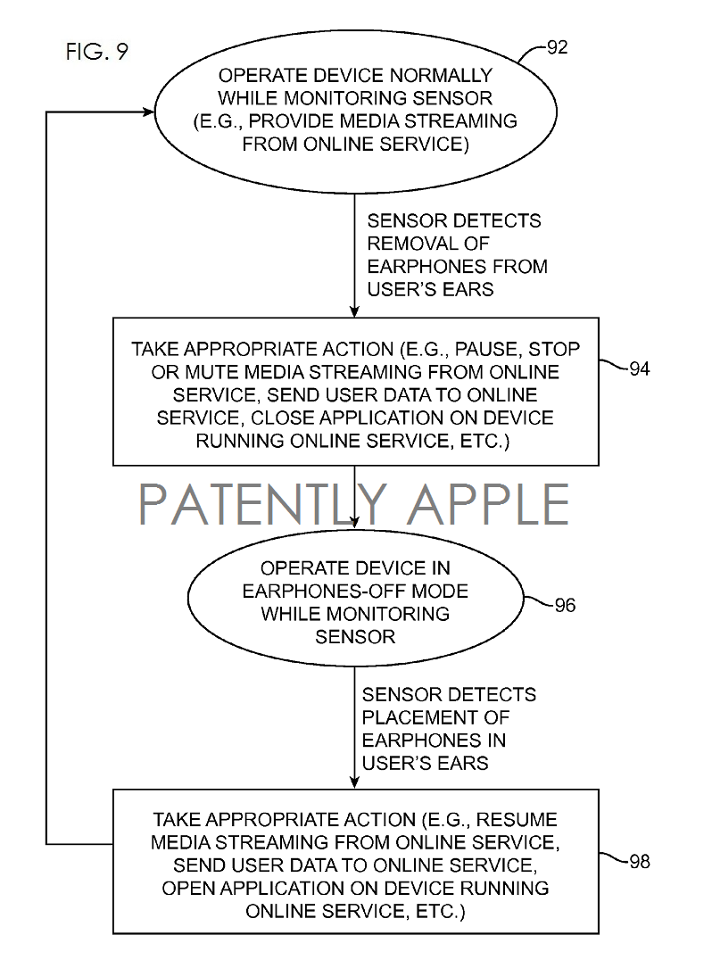 4AF - Apple patent filing - future EarPods & headphone with added presence sensors flowchart
