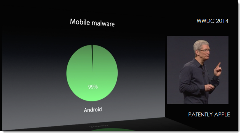 6AF.  ANDROID 99% OF MOBILE MALWARE