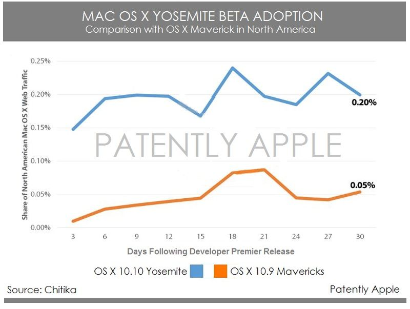 2AF MAC OS X YOSEMITE BETA ADOPTION 2014