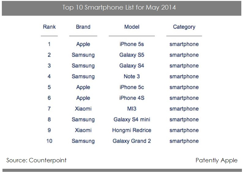 2AF - COUNTERPOINT'S top 10 smartphones in the world for May 2014