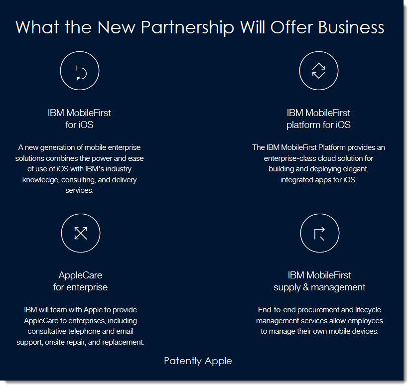 A New Landmark Partnership between Apple and IBM is about to