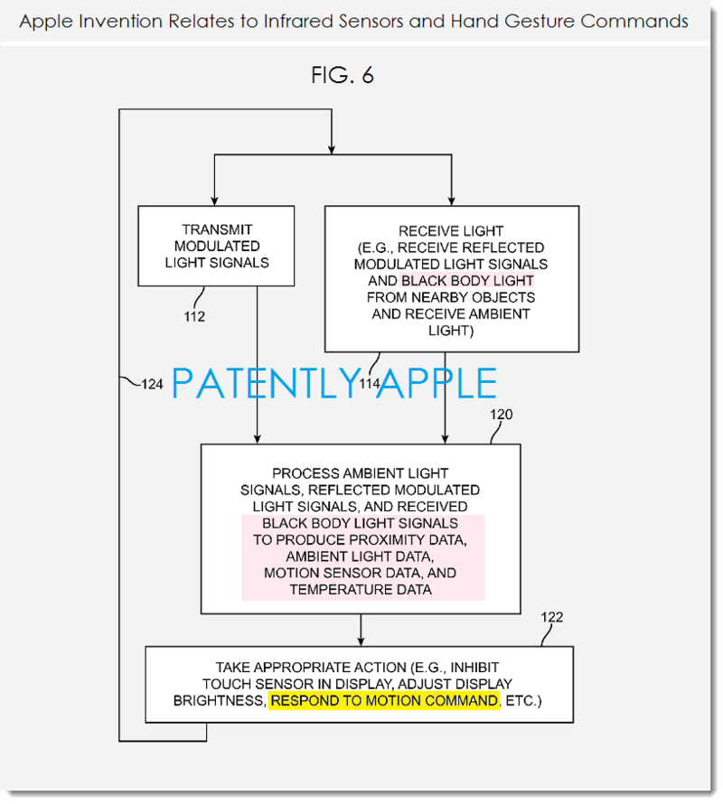 3AF - APPLE PATENT FIG 6, INFRARED SENSORS, HAND GESTURE COMMANDS