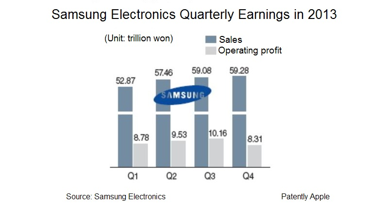 2A. Samsung crashes in Q4 2013