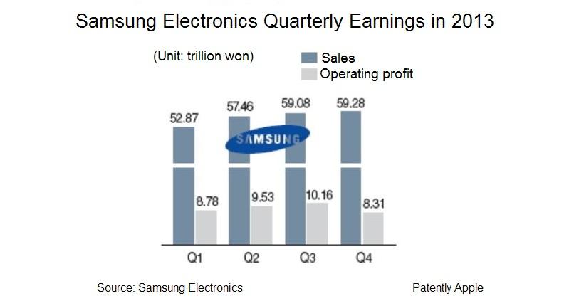2A. Samsung crashes in Q4 2013