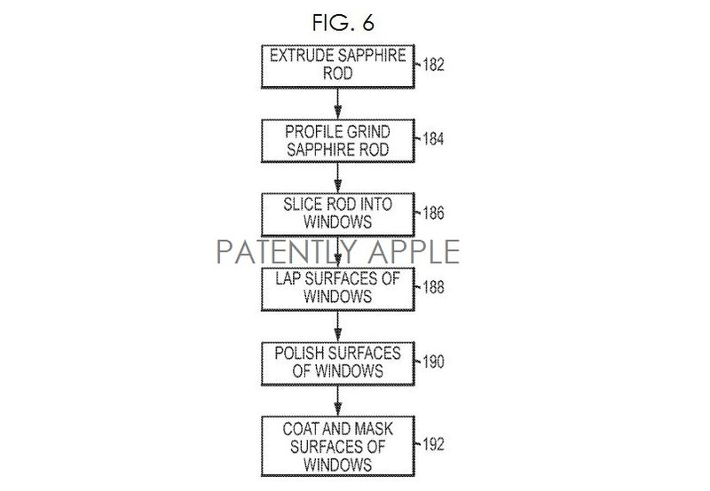 4. Apple flowchart FIG. 6