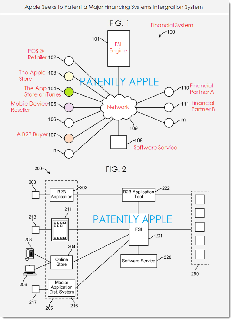 2A. Apple financial system patent figs 1 and 2