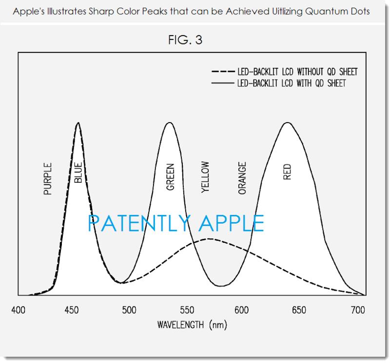 2. Apple illustrates sharp color peaks utilizing quantum dots in a display