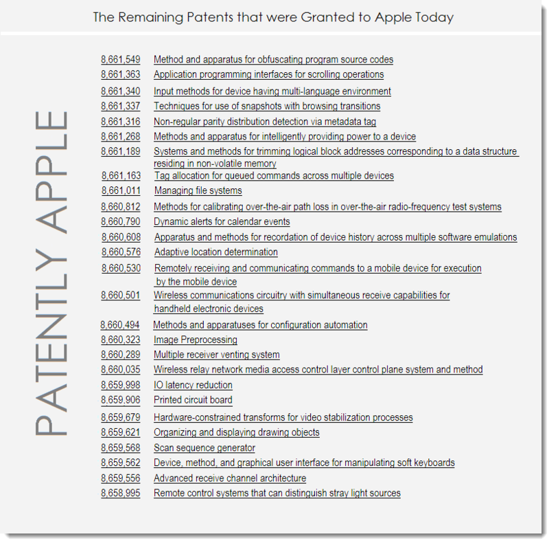 7. List of Apple's Remaining Granted Patents